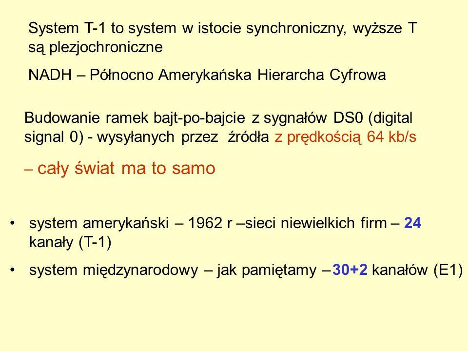 System T-1 to system w istocie synchroniczny, wyższe T są plezjochroniczne NADH – Północno Amerykańska Hierarcha Cyfrowa system amerykański – 1962 r –sieci niewielkich firm – 24 kanały (T-1) system międzynarodowy – jak pamiętamy –30+2 kanałów (E1) Budowanie ramek bajt-po-bajcie z sygnałów DS0 (digital signal 0) - wysyłanych przez źródła z prędkością 64 kb/s – cały świat ma to samo