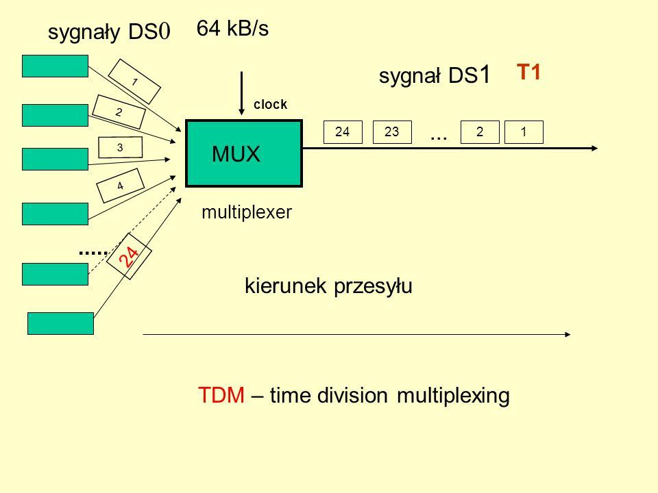 Format ramek T1 (DS-1) 24 bajty + 1 bit kontrolny międzyramkowy typu F Standardy tzw.