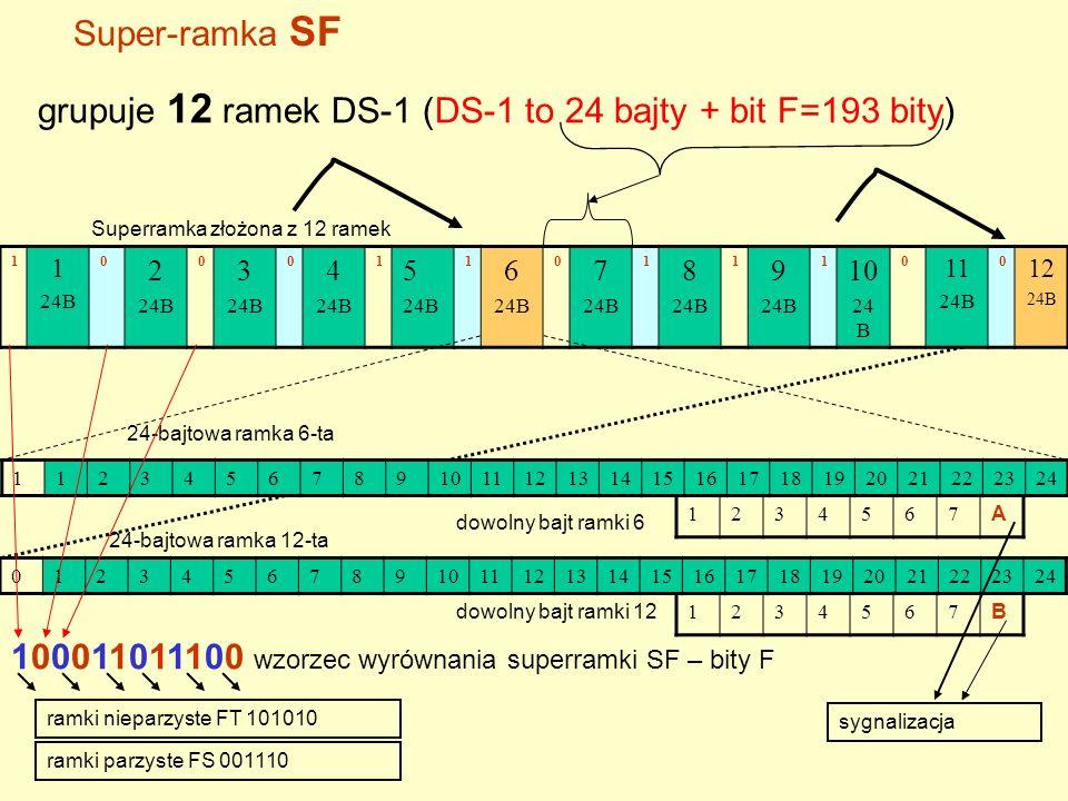 Super-ramka SF grupuje 12 ramek DS-1 (DS-1 to 24 bajty + bit F=193 bity) 1 1 24B 0 2 24B 0 3 24B 0 4 24B 1 5 24B 1 6 24B 0 7 24B 1 8 24B 1 9 24B 1 10 24 B 0 11 24B 0 12 24B 1123456789101112131415161718192021222324 Superramka złożona z 12 ramek 24-bajtowa ramka 6-ta 0123456789101112131415161718192021222324 24-bajtowa ramka 12-ta 1234567 A dowolny bajt ramki 6 dowolny bajt ramki 12 1234567 B ramki nieparzyste FT 101010 ramki parzyste FS 001110 100011011100 wzorzec wyrównania superramki SF – bity F sygnalizacja