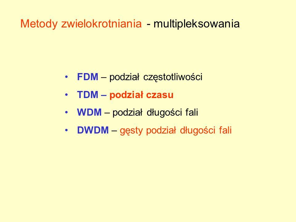 Metody zwielokrotniania - multipleksowania FDM – podział częstotliwości TDM – podział czasu WDM – podział długości fali DWDM – gęsty podział długości fali