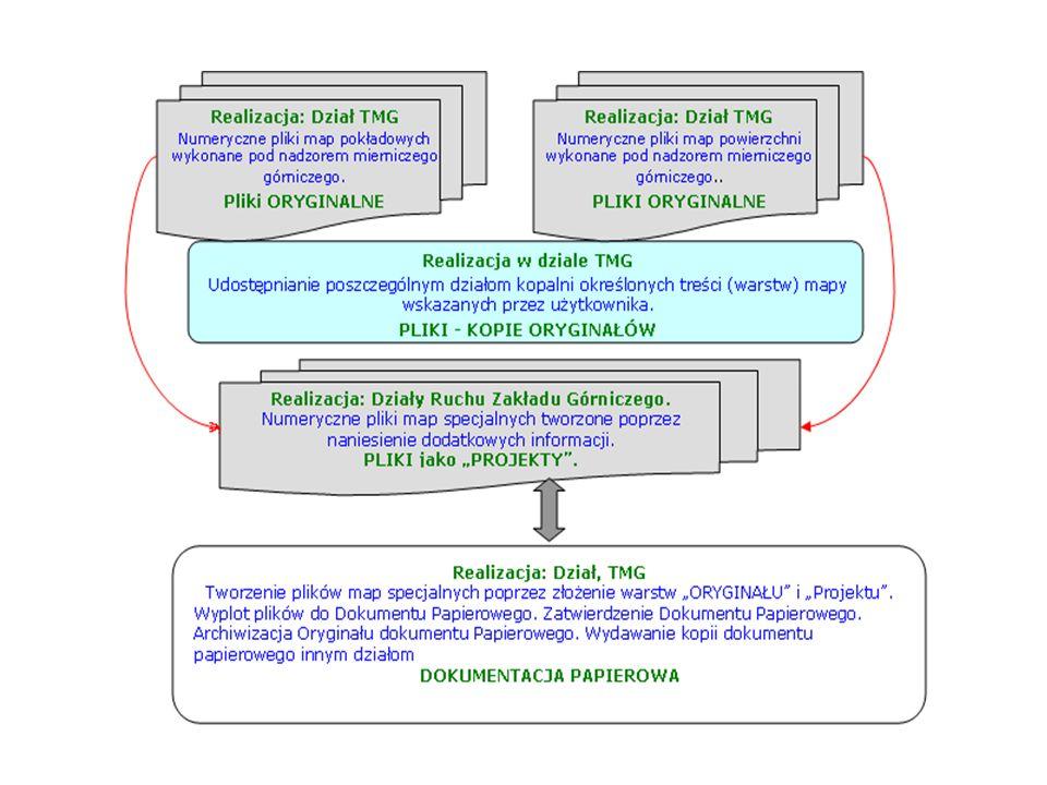 Wymagane cechy systemu Umożliwić zgodne z wymaganiami Prawa Górniczego prowadzenie dokumentacji górniczej, a w szczególności dokumentacji mapowej w formie numerycznej.