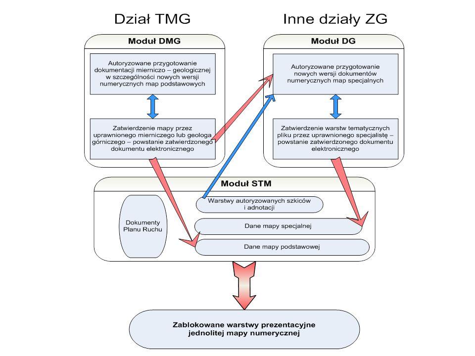 Praktyczna realizacja – KWK Zofiówka Dzięki wdrożeniu systemu: Cała prowadzona przez dział TMG dokumentacja mierniczo geologiczna w KWK Zofiówka spełnia warunki wymagane w prawie górniczym.