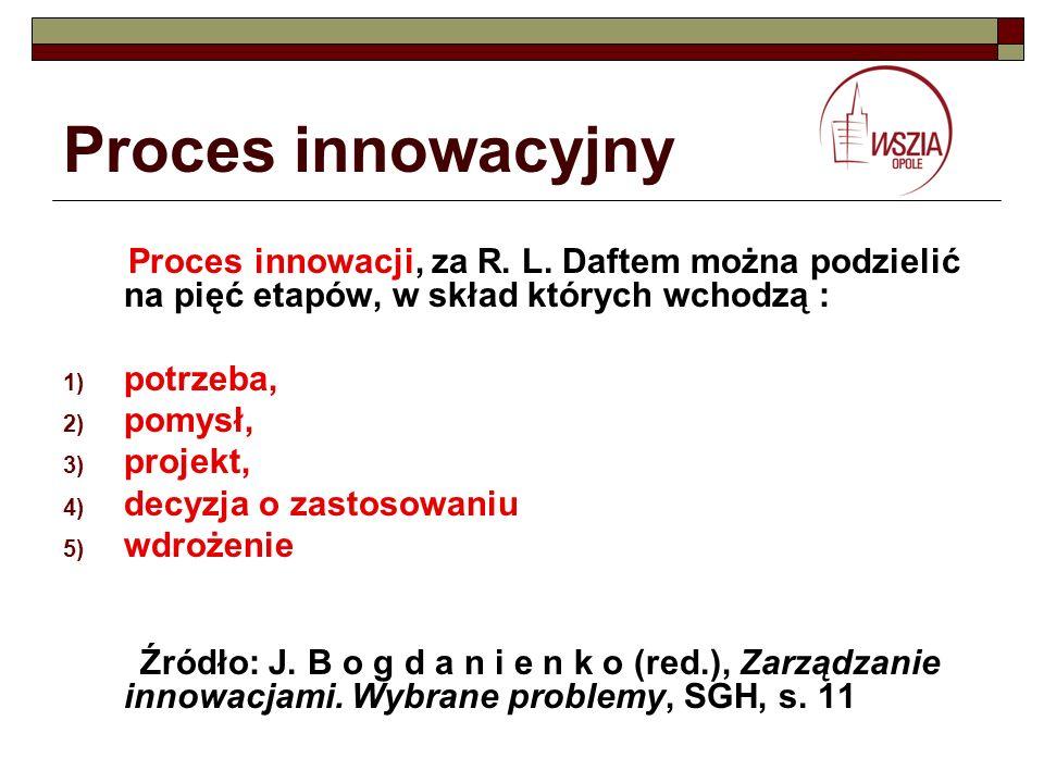 Proces innowacyjny Proces innowacji, za R. L. Daftem można podzielić na pięć etapów, w skład których wchodzą : 1) potrzeba, 2) pomysł, 3) projekt, 4)