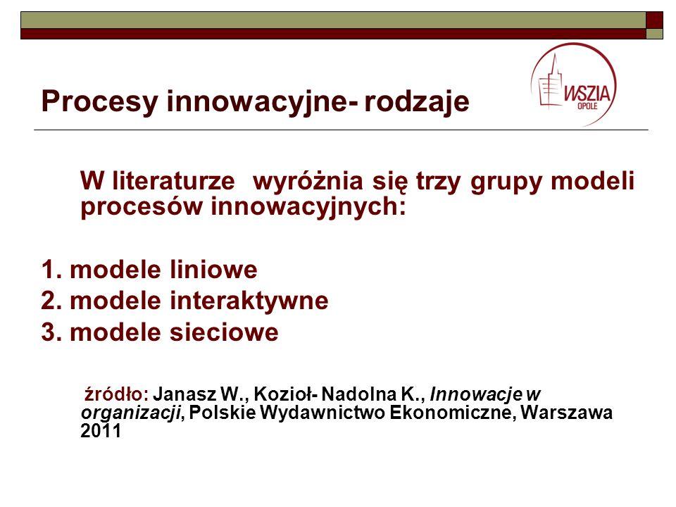 Procesy innowacyjne- rodzaje W literaturze wyróżnia się trzy grupy modeli procesów innowacyjnych: 1. modele liniowe 2. modele interaktywne 3. modele s