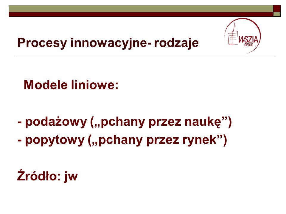 Procesy innowacyjne- rodzaje Modele liniowe: - podażowy (pchany przez naukę) - popytowy (pchany przez rynek) Źródło: jw