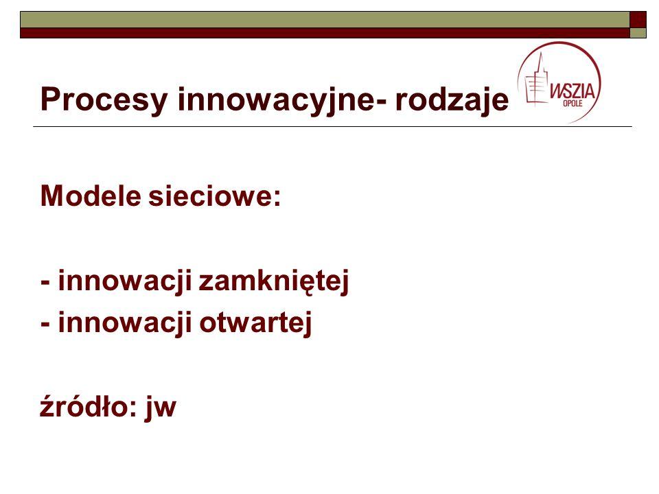Procesy innowacyjne- rodzaje Modele sieciowe: - innowacji zamkniętej - innowacji otwartej źródło: jw
