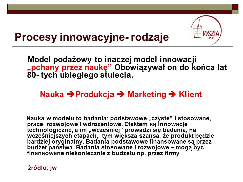 Procesy innowacyjne- rodzaje Model podażowy to inaczej model innowacji pchany przez naukę Obowiązywał on do końca lat 80- tych ubiegłego stulecia. Nau