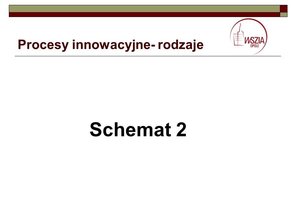Procesy innowacyjne- rodzaje Schemat 2
