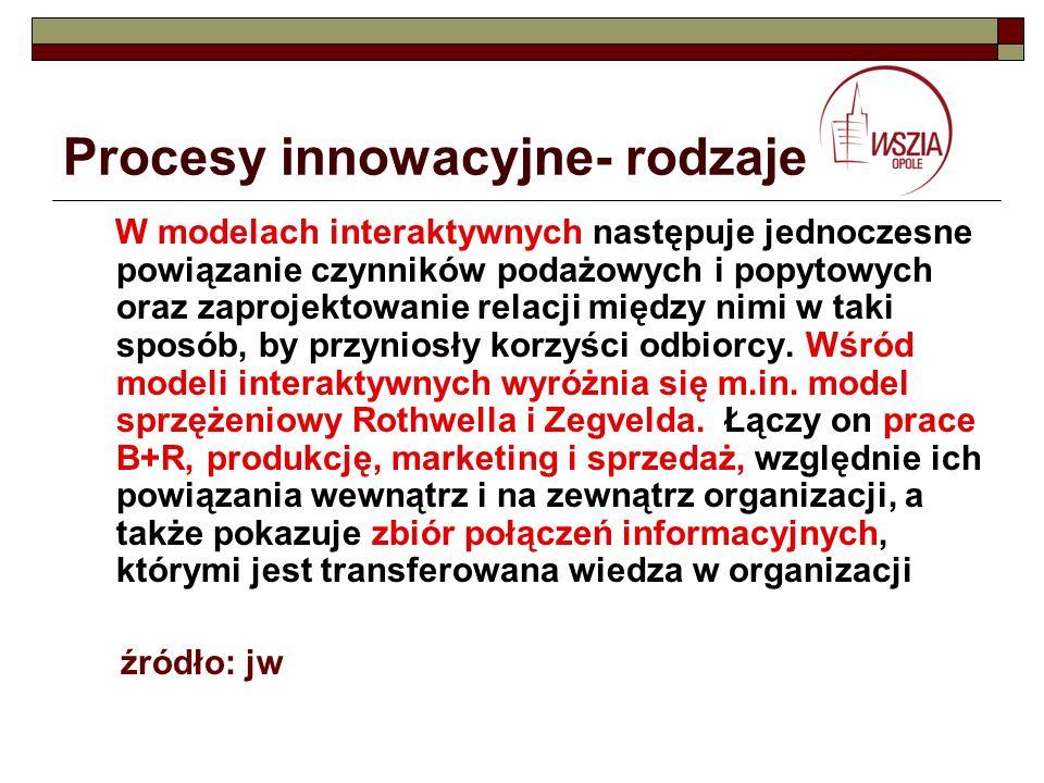 Procesy innowacyjne- rodzaje W modelach interaktywnych następuje jednoczesne powiązanie czynników podażowych i popytowych oraz zaprojektowanie relacji