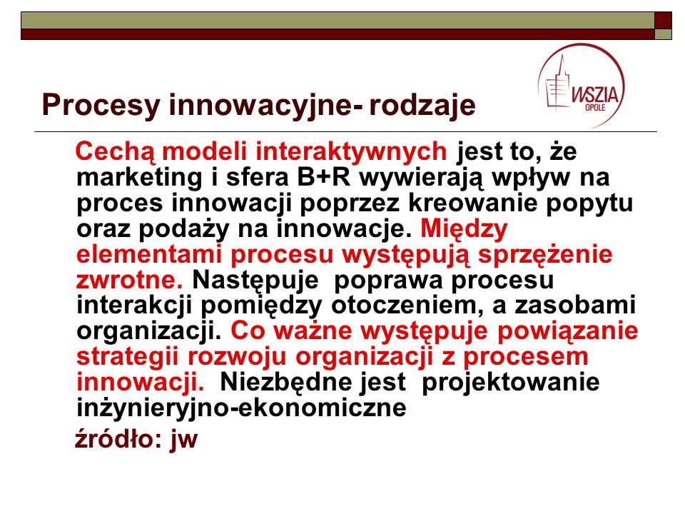 Procesy innowacyjne- rodzaje Cechą modeli interaktywnych jest to, że marketing i sfera B+R wywierają wpływ na proces innowacji poprzez kreowanie popyt