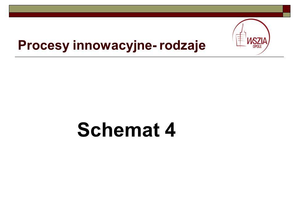Procesy innowacyjne- rodzaje Schemat 4