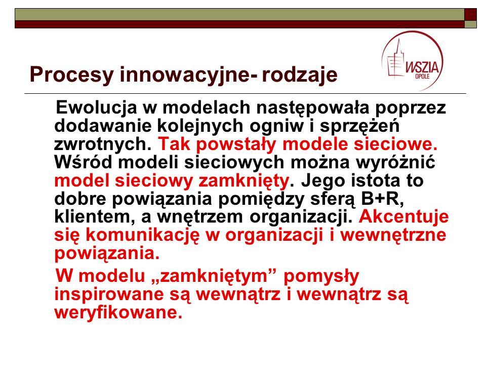 Procesy innowacyjne- rodzaje Ewolucja w modelach następowała poprzez dodawanie kolejnych ogniw i sprzężeń zwrotnych. Tak powstały modele sieciowe. Wśr