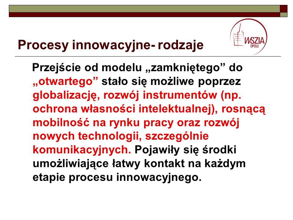 Procesy innowacyjne- rodzaje Przejście od modelu zamkniętego do otwartego stało się możliwe poprzez globalizację, rozwój instrumentów (np. ochrona wła