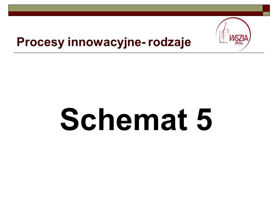 Procesy innowacyjne- rodzaje Schemat 5