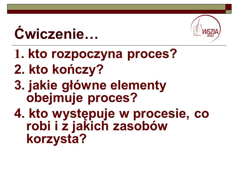Ćwiczenie… 1. kto rozpoczyna proces? 2. kto kończy? 3. jakie główne elementy obejmuje proces? 4. kto występuje w procesie, co robi i z jakich zasobów