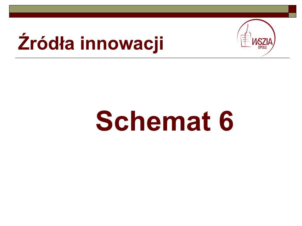 Źródła innowacji Schemat 6