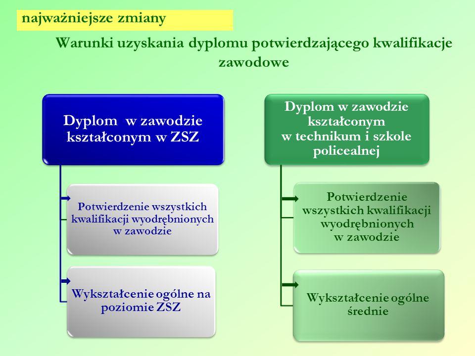 Warunki uzyskania dyplomu potwierdzającego kwalifikacje zawodowe 17 Dyplom w zawodzie kształconym w ZSZ Potwierdzenie wszystkich kwalifikacji wyodrębn