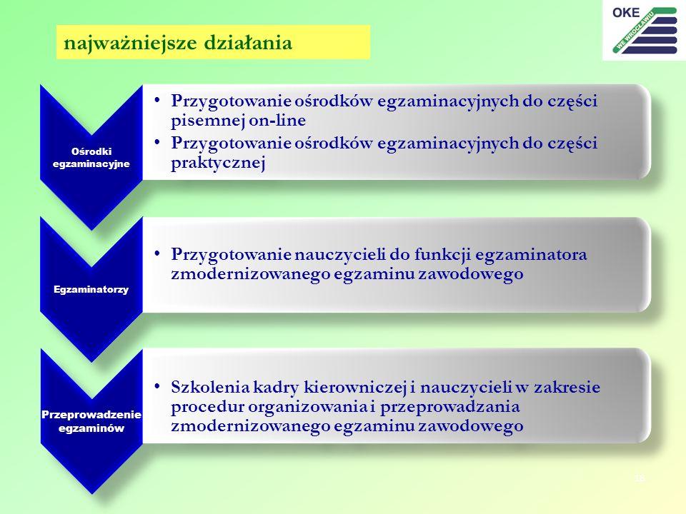 najważniejsze działania 18 Ośrodki egzaminacyjne Przygotowanie ośrodków egzaminacyjnych do części pisemnej on-line Przygotowanie ośrodków egzaminacyjn