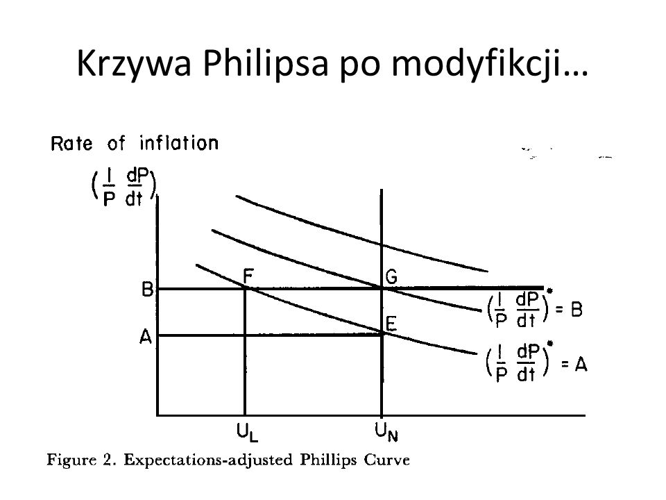 O słabości wizji pełnego zatrudnienia … key points: what matters is not inflation per se, but unanticipated inflation; there is no stable trade-off between inflation and unemployment; there is a natural rate of unemployment (UN), which is consistent with the real f-o-rces and with accurate perceptions; unemployment can be kept below that level only by an accelerating inflation; or above it, only by accelerating deflation.
