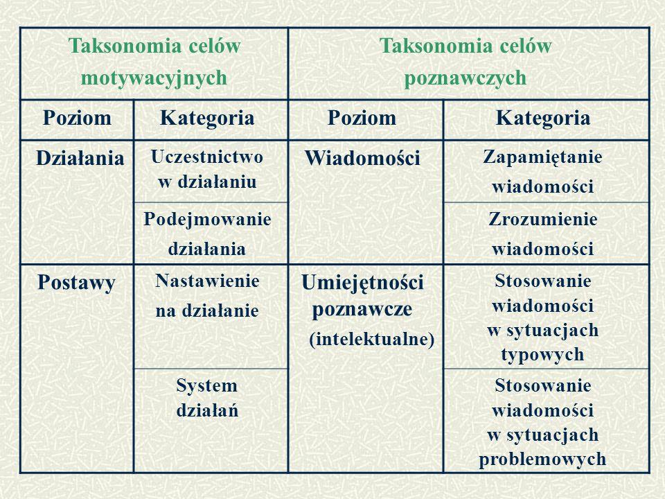 Taksonomia celów motywacyjnych Taksonomia celów poznawczych PoziomKategoriaPoziomKategoria Działania Uczestnictwo w działaniu Wiadomości Zapamiętanie wiadomości Podejmowanie działania Zrozumienie wiadomości Postawy Nastawienie na działanie Umiejętności poznawcze (intelektualne) Stosowanie wiadomości w sytuacjach typowych System działań Stosowanie wiadomości w sytuacjach problemowych