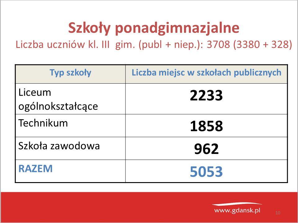 10 Szkoły ponadgimnazjalne Liczba uczniów kl. III gim. (publ + niep.): 3708 (3380 + 328) Typ szkołyLiczba miejsc w szkołach publicznych Liceum ogólnok