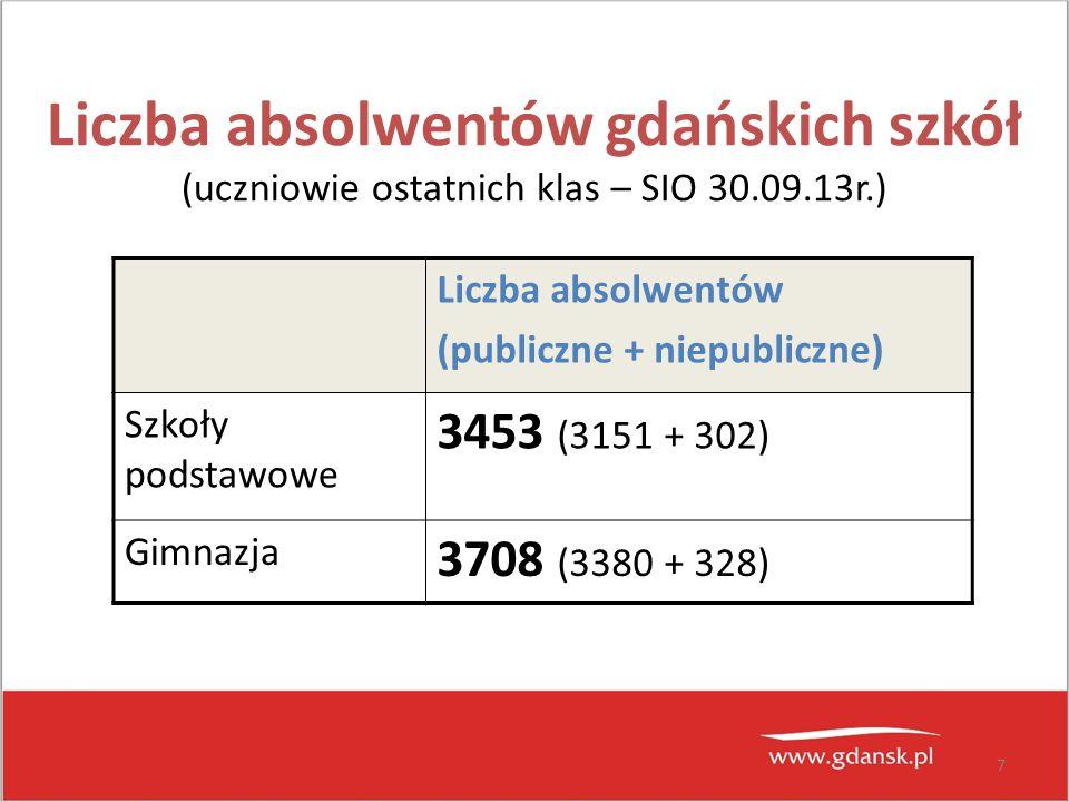 7 Liczba absolwentów gdańskich szkół (uczniowie ostatnich klas – SIO 30.09.13r.) Liczba absolwentów (publiczne + niepubliczne) Szkoły podstawowe 3453