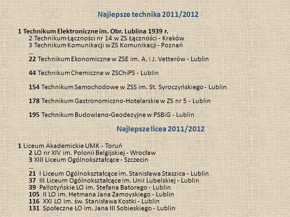 Najlepsze technika 2011/2012 1 Technikum Elektroniczne im. Obr. Lublina 1939 r. 2 Technikum Łączności nr 14 w ZS Łączności - Kraków 3 Technikum Komuni