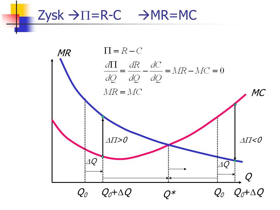Zysk =R-C MR=MC Q MC MR Q* Q >0 Q <0 Q0Q0 Q 0 + Q Q0Q0