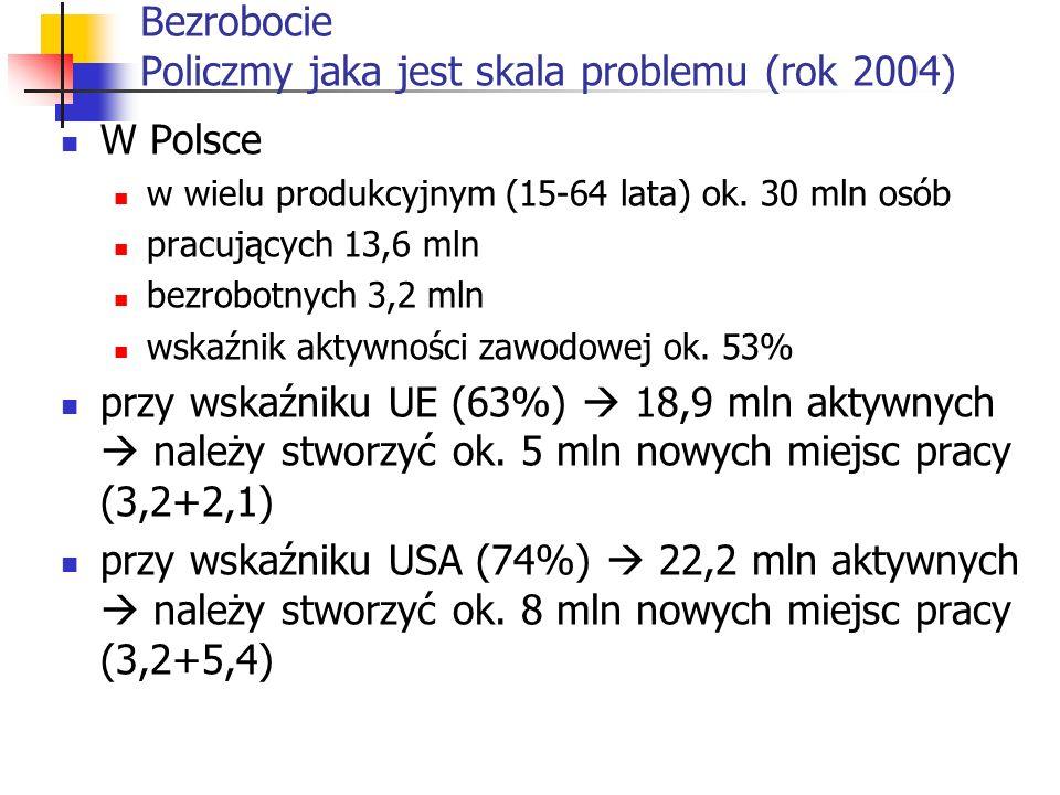 Bezrobocie Policzmy jaka jest skala problemu (rok 2004) W Polsce w wielu produkcyjnym (15-64 lata) ok. 30 mln osób pracujących 13,6 mln bezrobotnych 3