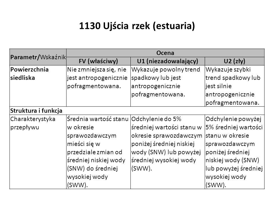 1130 Ujścia rzek (estuaria) Parametr/Wskaźnik Ocena FV (właściwy)U1 (niezadowalający)U2 (zły) Powierzchnia siedliska Nie zmniejsza się, nie jest antro