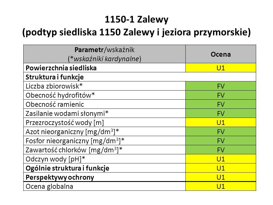 1150-1 Zalewy (podtyp siedliska 1150 Zalewy i jeziora przymorskie) Parametr/wskaźnik (*wskaźniki kardynalne) Ocena Powierzchnia siedliskaU1 Struktura i funkcje Liczba zbiorowisk*FV Obecność hydrofitów*FV Obecność ramienicFV Zasilanie wodami słonymi*FV Przezroczystość wody [m]U1 Azot nieorganiczny [mg/dm 3 ]*FV Fosfor nieorganiczny [mg/dm 3 ]*FV Zawartość chlorków [mg/dm 3 ]*FV Odczyn wody [pH]*U1 Ogólnie struktura i funkcjeU1 Perspektywy ochronyU1 Ocena globalnaU1