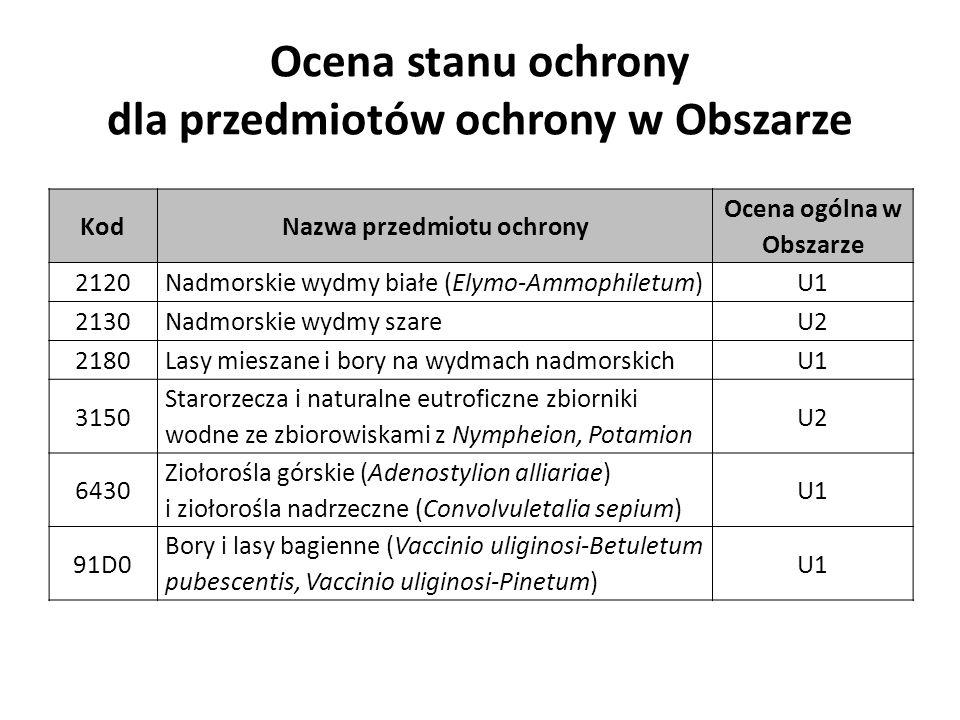 Ocena stanu ochrony dla przedmiotów ochrony w Obszarze KodNazwa przedmiotu ochrony Ocena ogólna w Obszarze 2120Nadmorskie wydmy białe (Elymo-Ammophiletum)U1 2130Nadmorskie wydmy szareU2 2180Lasy mieszane i bory na wydmach nadmorskichU1 3150 Starorzecza i naturalne eutroficzne zbiorniki wodne ze zbiorowiskami z Nympheion, Potamion U2 6430 Ziołorośla górskie (Adenostylion alliariae) i ziołorośla nadrzeczne (Convolvuletalia sepium) U1 91D0 Bory i lasy bagienne (Vaccinio uliginosi-Betuletum pubescentis, Vaccinio uliginosi-Pinetum) U1