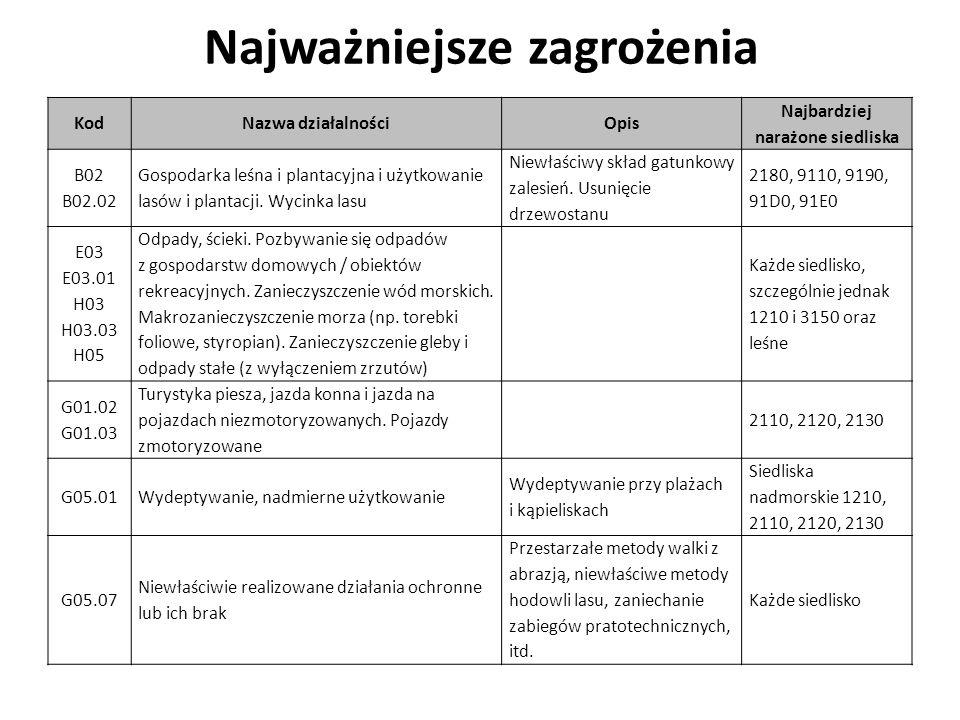 Najważniejsze zagrożenia KodNazwa działalnościOpis Najbardziej narażone siedliska B02 B02.02 Gospodarka leśna i plantacyjna i użytkowanie lasów i plantacji.