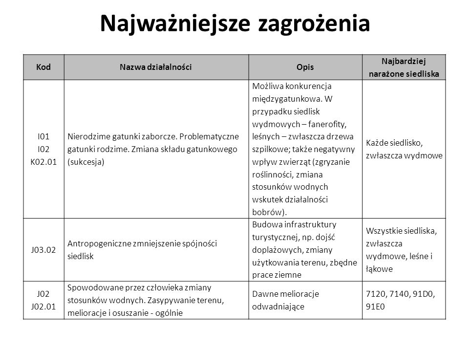 Najważniejsze zagrożenia KodNazwa działalnościOpis Najbardziej narażone siedliska I01 I02 K02.01 Nierodzime gatunki zaborcze. Problematyczne gatunki r