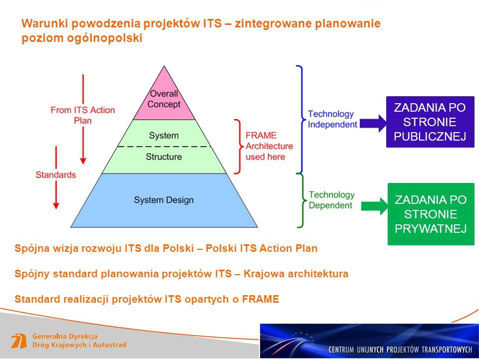 ZADANIA PO STRONIE PUBLICZNEJ ZADANIA PO STRONIE PRYWATNEJ Warunki powodzenia projektów ITS – zintegrowane planowanie poziom ogólnopolski Spójna wizja