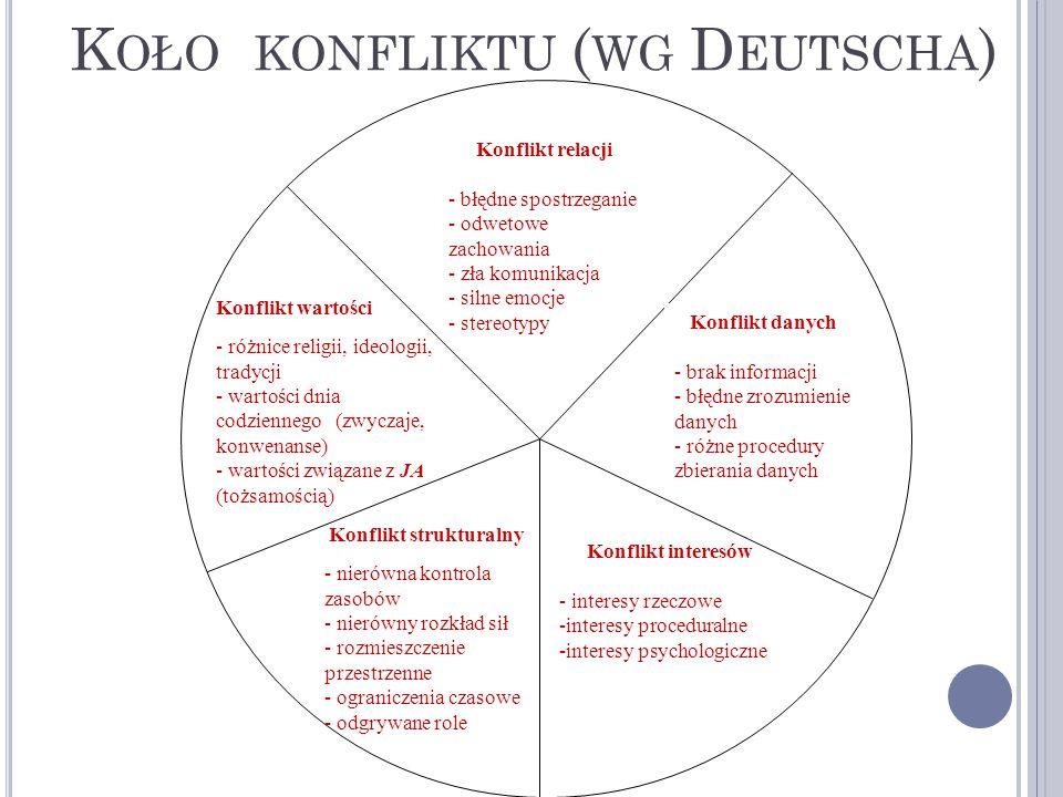 K OŁO KONFLIKTU ( WG D EUTSCHA ) Konflikt relacji - błędne spostrzeganie - odwetowe zachowania - zła komunikacja - silne emocje - stereotypy Konflikt