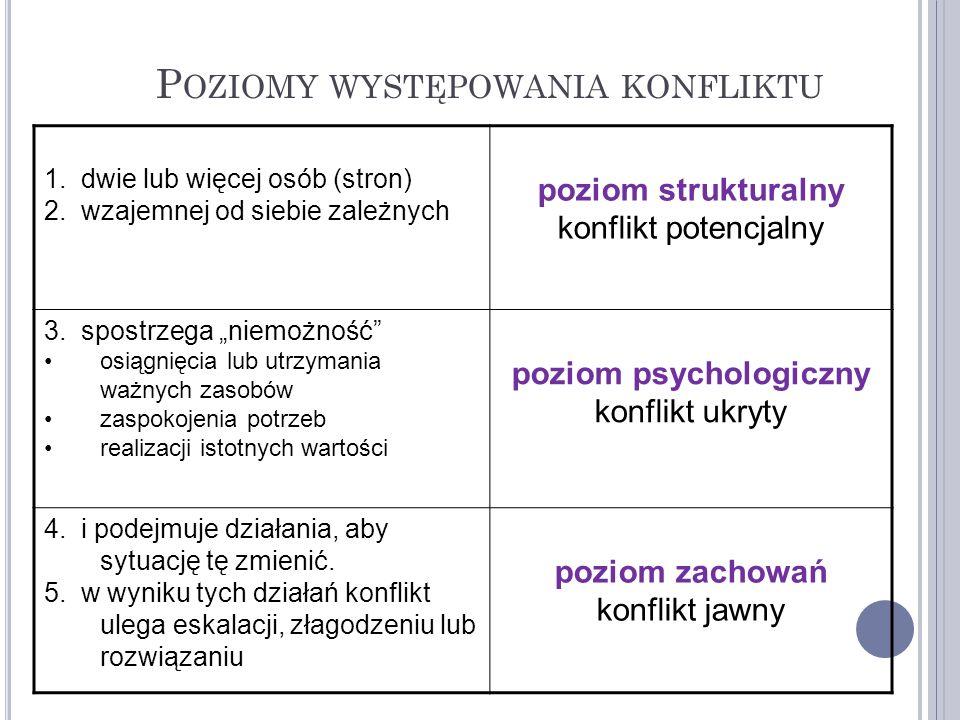 P OZIOMY WYSTĘPOWANIA KONFLIKTU 1. dwie lub więcej osób (stron) 2. wzajemnej od siebie zależnych poziom strukturalny konflikt potencjalny 3. spostrzeg