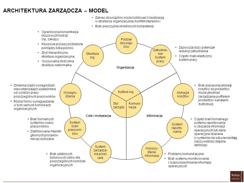 ARCHITEKTURA ZARZĄDCZA – MODEL Brak poprawnej alokacji kosztów do produktów może utrudniać zarządzanie portfelem produktów i kanałami dystrybucji Zmie