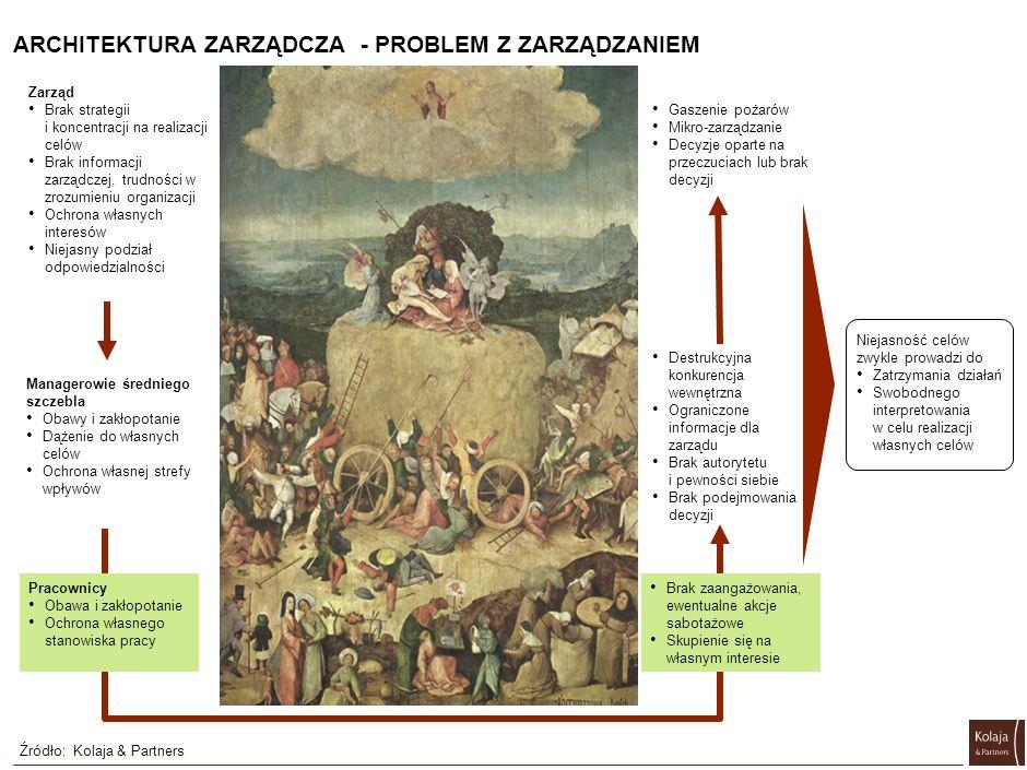 ARCHITEKTURA ZARZĄDCZA - PROBLEM Z ZARZĄDZANIEM Zarząd Brak strategii i koncentracji na realizacji celów Brak informacji zarządczej, trudności w zrozu