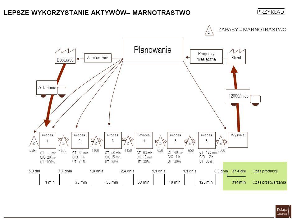 LEPSZE WYKORZYSTANIE AKTYWÓW– MARNOTRASTWO Planowanie Z Proces 1 Proces 2 ZZZZZ Proces 3 Proces 4 Proces 5 Proces 6 Wysyłka Z 2xdziennie Dostawca Prog