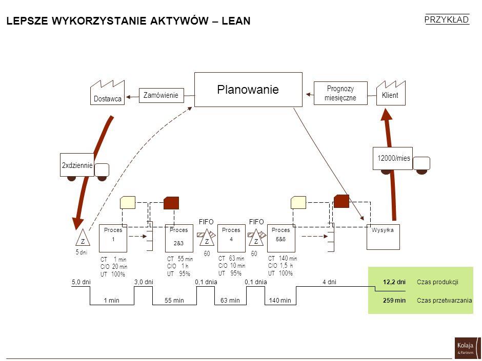 LEPSZE WYKORZYSTANIE AKTYWÓW – LEAN Planowanie Proces 1 Proces 2&3 Proces 5&6 Wysyłka CT 1 min C/O 20 min UT 100% CT 55 min C/O 1 h UT 95% CT 140 min