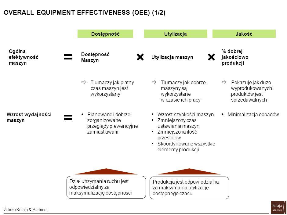OVERALL EQUIPMENT EFFECTIVENESS (OEE) (1/2) Źródło:Kolaja & Partners Utylizacja maszyn Dostępność Maszyn Ogólna efektywność maszyn Tłumaczy jak dobrze