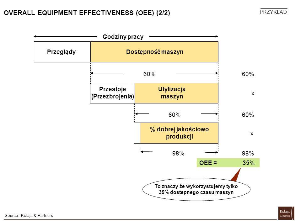 OVERALL EQUIPMENT EFFECTIVENESS (OEE) (2/2) Source:Kolaja & Partners Godziny pracy PrzeglądyDostępność maszyn Utylizacja maszyn Przestoje (Przezbrojen