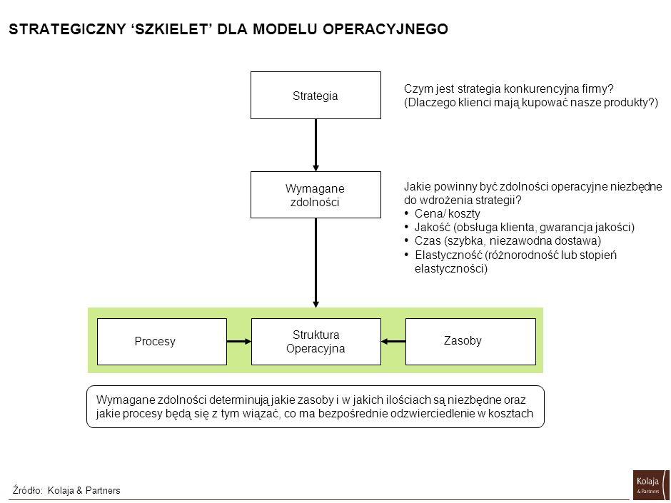 STRATEGICZNY SZKIELET DLA MODELU OPERACYJNEGO Strategia Wymagane zdolności Procesy Struktura Operacyjna Zasoby Wymagane zdolności determinują jakie za