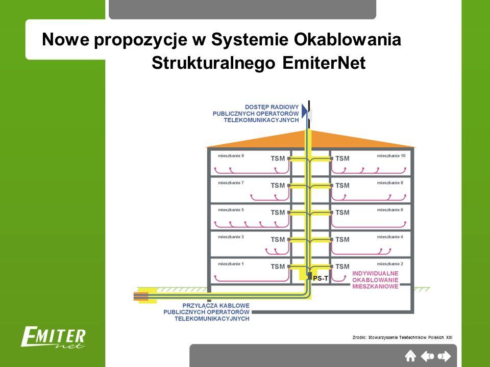 Nowe propozycje w Systemie Okablowania Telekomunikacyjne skrzynki mieszkaniowe EmiterNet: do zabudowy podtynkowej 3 rozmiary modułowość (multimedia i/lub prądowe) montaż w ścianach twardych i k-g zgodność z RMTBiGM Strukturalnego EmiterNet