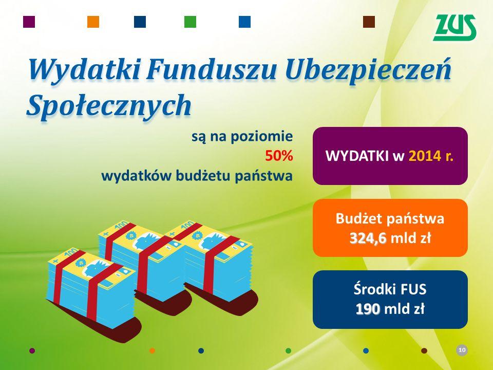 10 WYDATKI w 2014 r. Budżet państwa 324,6 324,6 mld zł Środki FUS 190 190 mld zł są na poziomie 50% wydatków budżetu państwa Wydatki Funduszu Ubezpiec