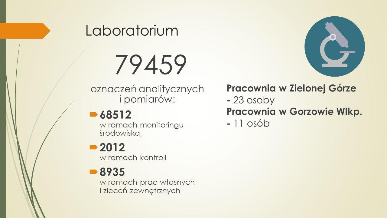Laboratorium 79459 oznaczeń analitycznych i pomiarów: 68512 w ramach monitoringu środowiska, 2012 w ramach kontroli 8935 w ramach prac własnych i zlec