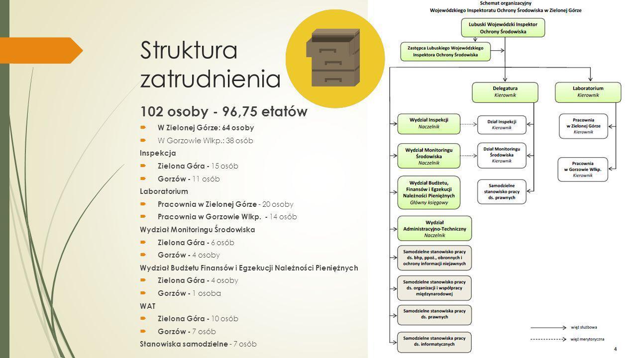 Struktura zatrudnienia 102 osoby - 96,75 etatów W Zielonej Górze: 64 osoby W Gorzowie Wlkp.: 38 osób Inspekcja Zielona Góra - 15 osób Gorzów - 11 osób