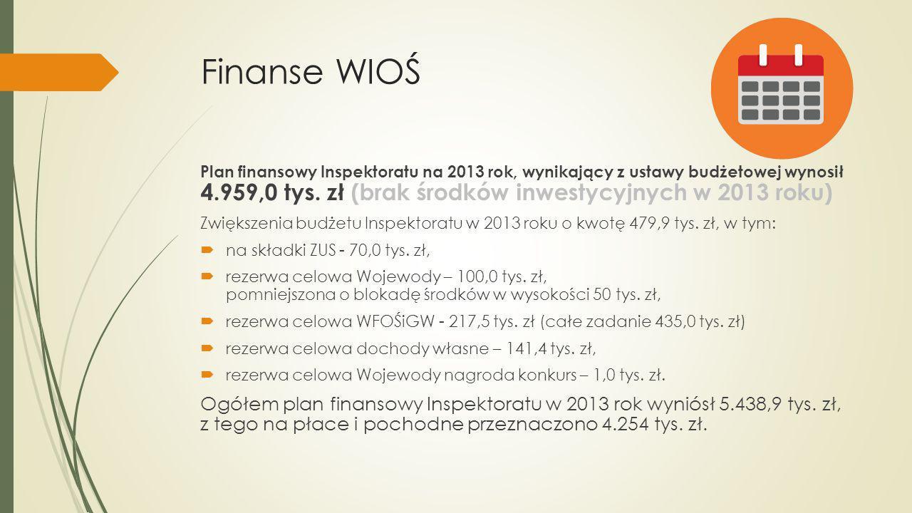 Finanse WIOŚ Plan finansowy Inspektoratu na 2013 rok, wynikający z ustawy budżetowej wynosił 4.959,0 tys. zł (brak środków inwestycyjnych w 2013 roku)