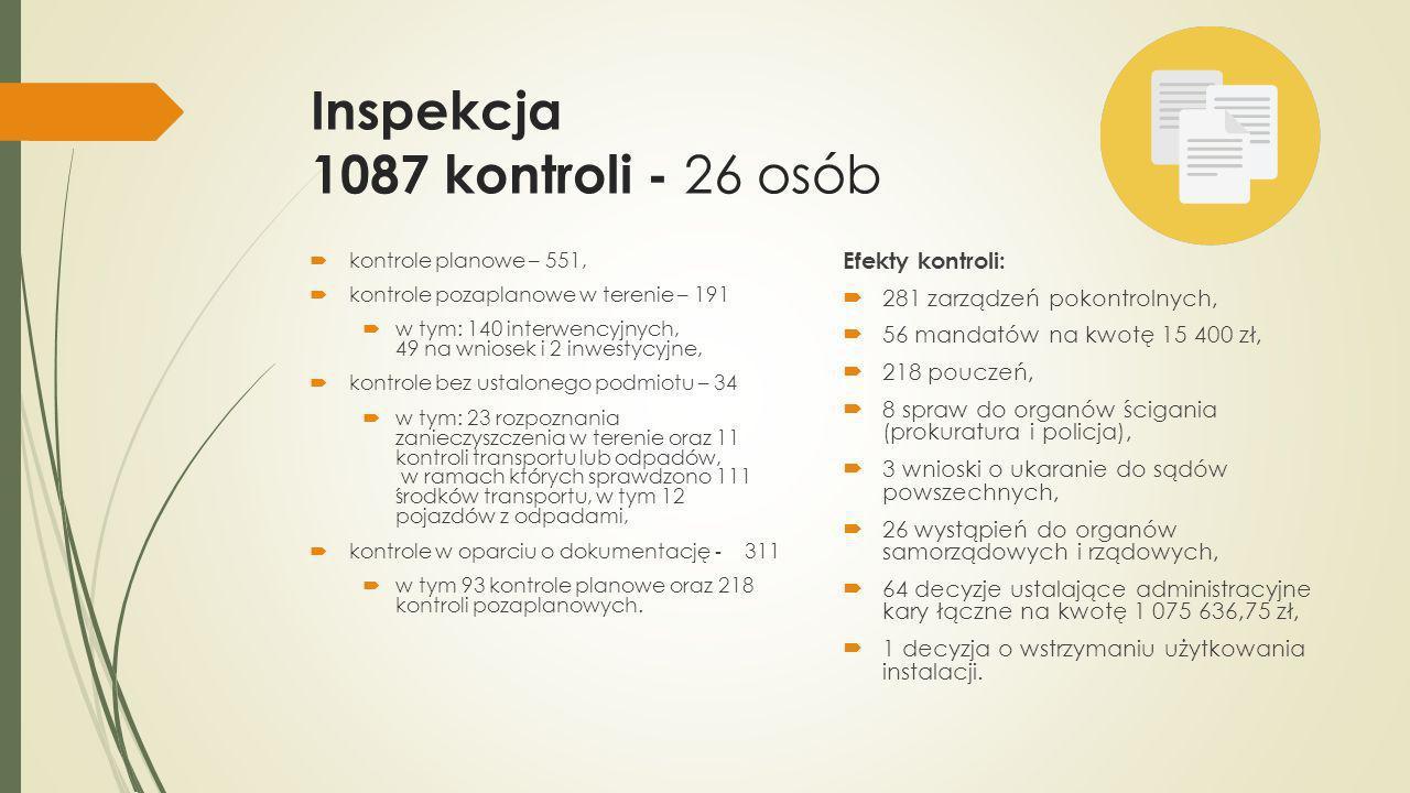 Inspekcja 1087 kontroli - 26 osób kontrole planowe – 551, kontrole pozaplanowe w terenie – 191 w tym: 140 interwencyjnych, 49 na wniosek i 2 inwestycy
